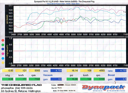 mapecu dyno plot nissan 300zx twin turbo
