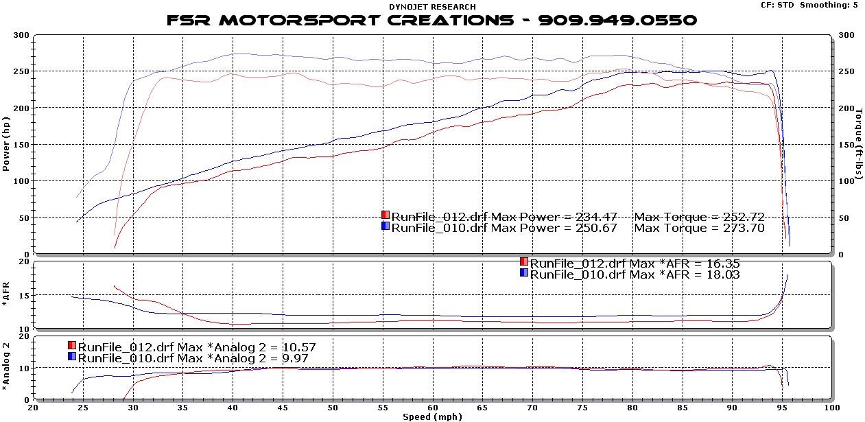 mapecu dyno plots fsr motorsport toyota v6 trd supercharger