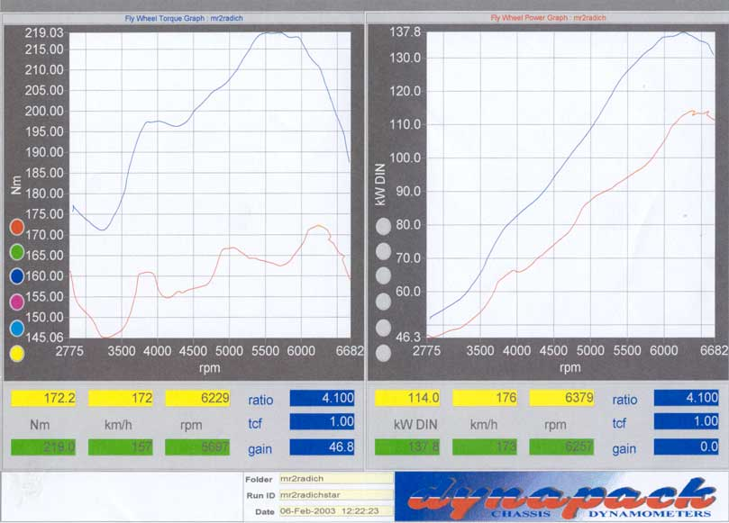 mapecu dyno plot toyota mr2 turbo