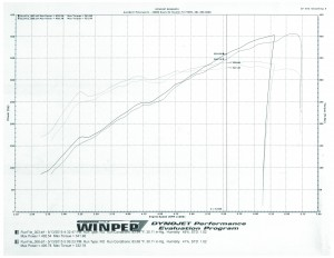 MAPECU3, Lotus, Evora, Turbo, MAF Intercept, AFR Calibrator, Closed Loop